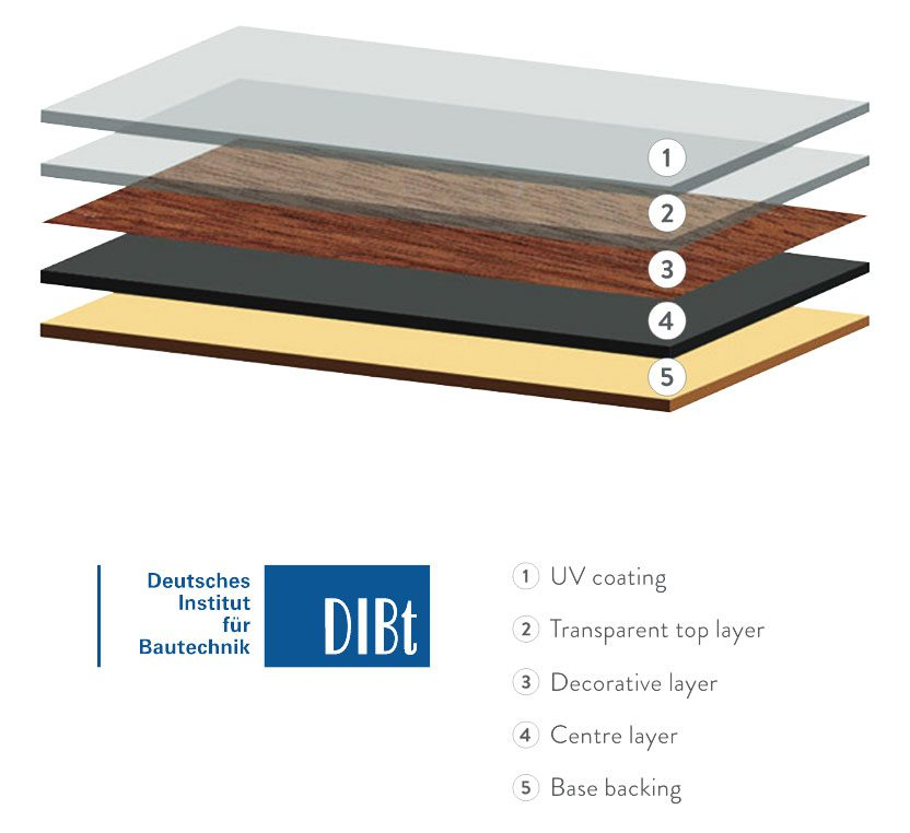 Deutsches Institute für Bautechnik flooring diagram showing UV coating, transparent top layer, decorative layer, centre layer and base backing